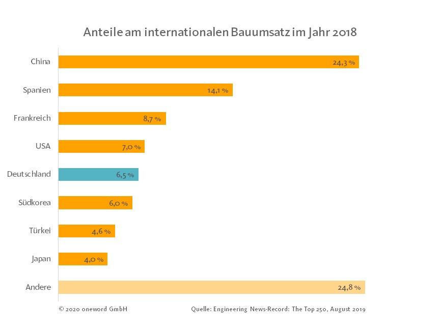 Grafik weltweite Anteile von Ländern am Bauumsatz