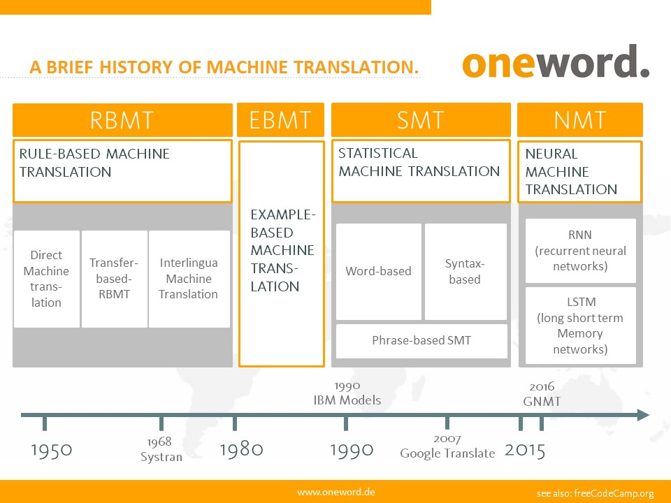 Overview of history of machine translation