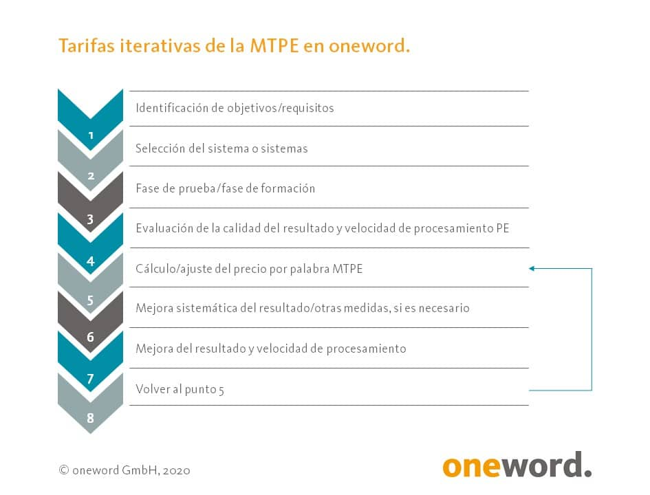 Tarifas iterativas de la MTPE en oneword