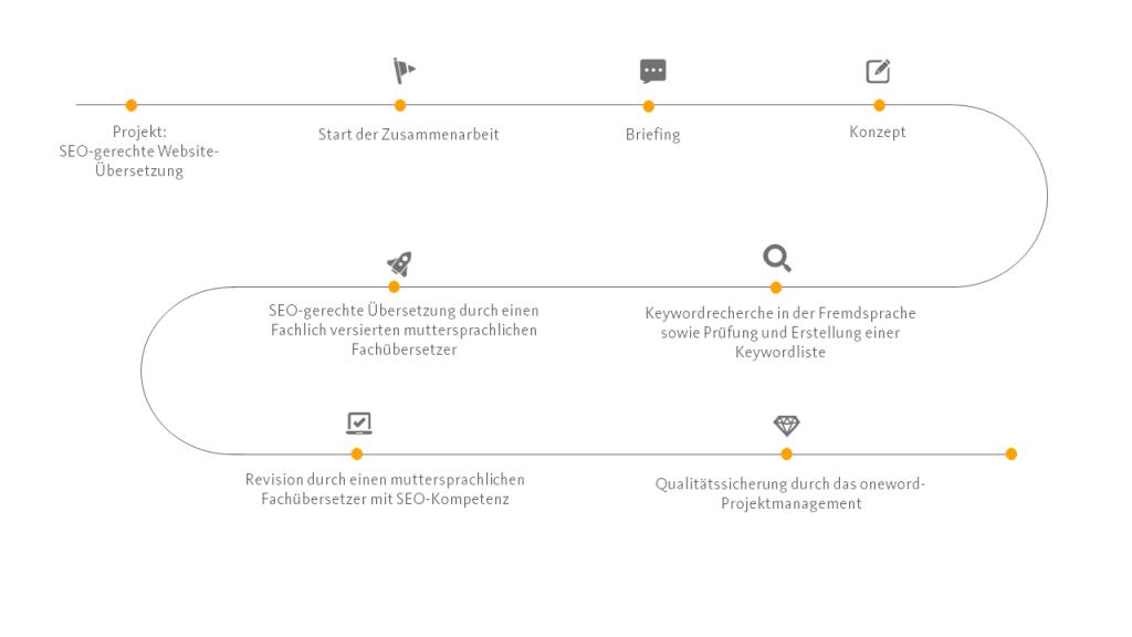Grafik zur Darstellung der Prozesse bei SEO