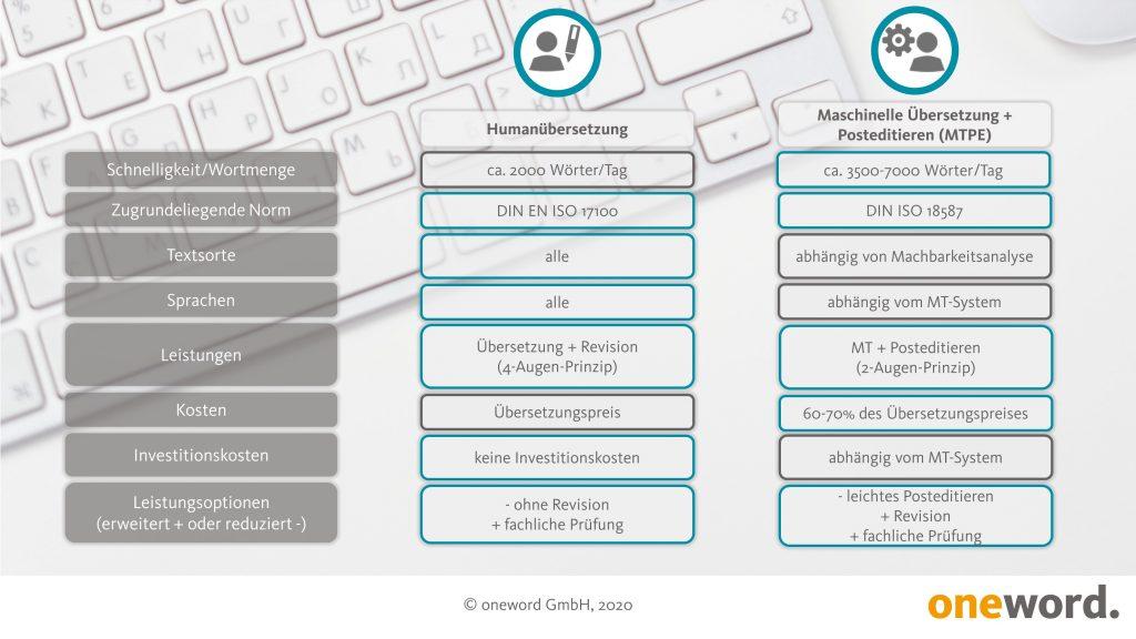 Infografik vergleicht Humanübersetzung und maschinelle Übersetzung