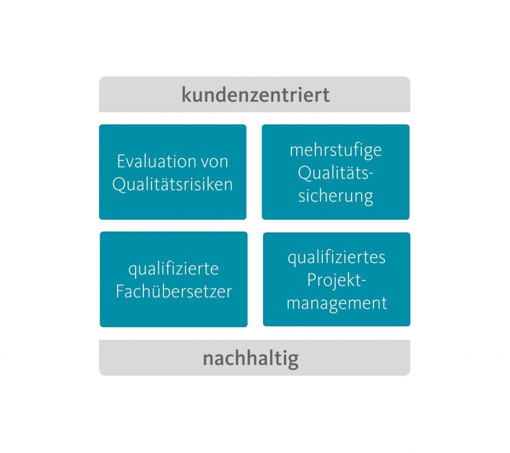 Variablen für Qualität bei Fachübersetzungen