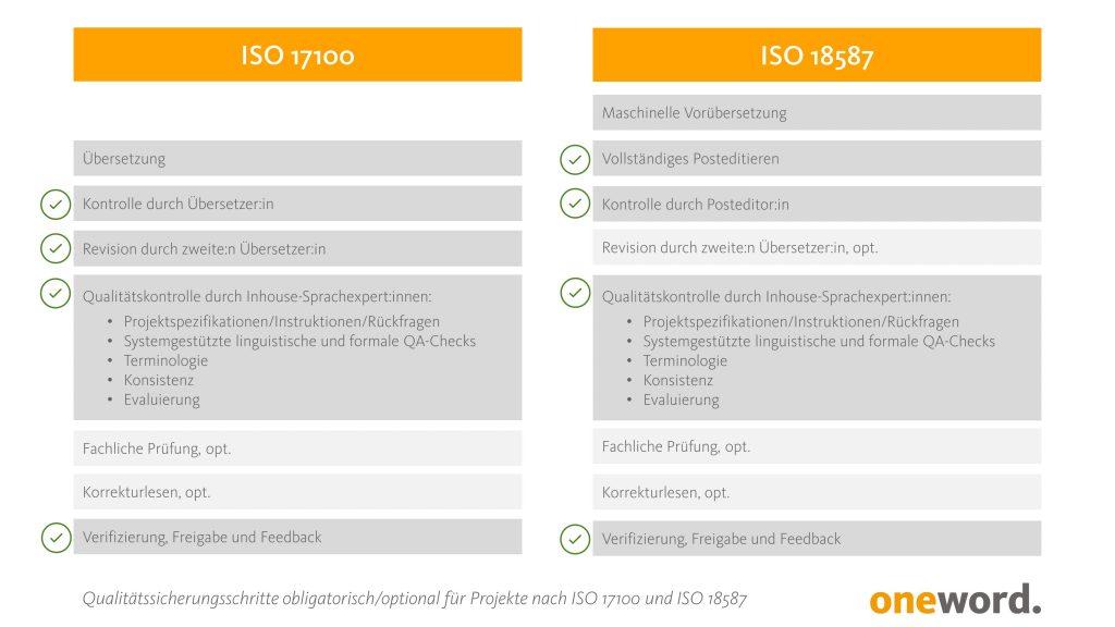 Gegenüberstellung der Qualitätssicherungsmaßnahmen bei ISO 17100 und ISO 18587