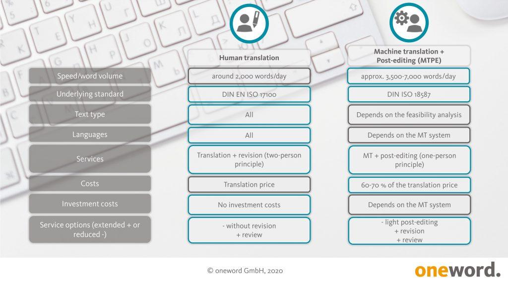 Human translation vs. MTPE Infografik