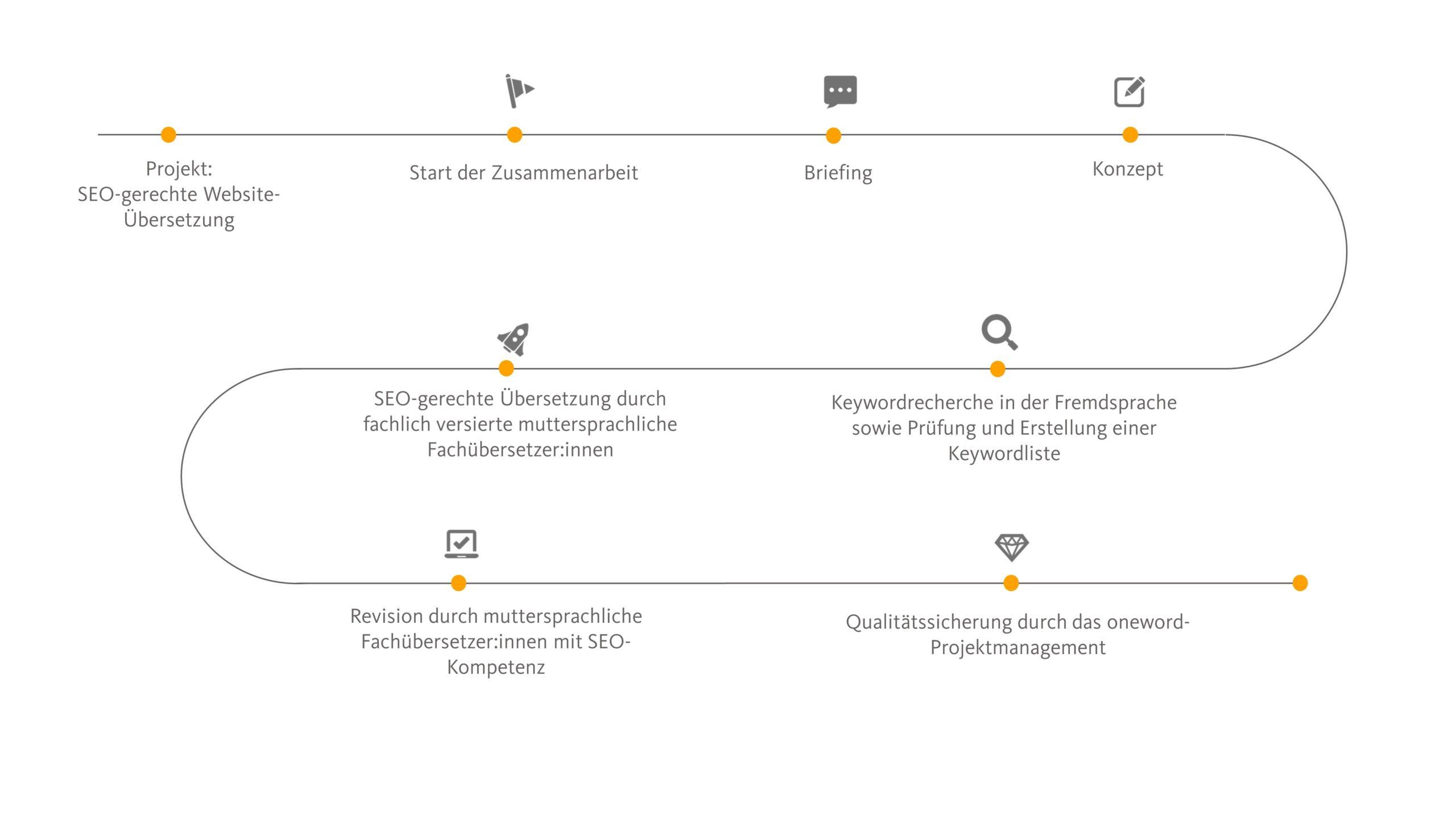 SEO Übersetzungen als Marketingübersetzung